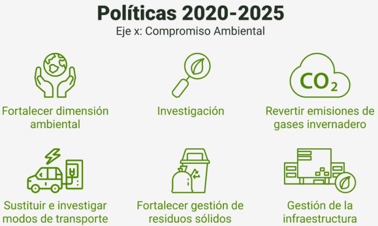 Políticas 2020-2025
